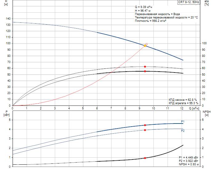 Рабочие характеристики вертикального многоступенчатого центробежного насоса CRT 8-12 AUUE Grundfos