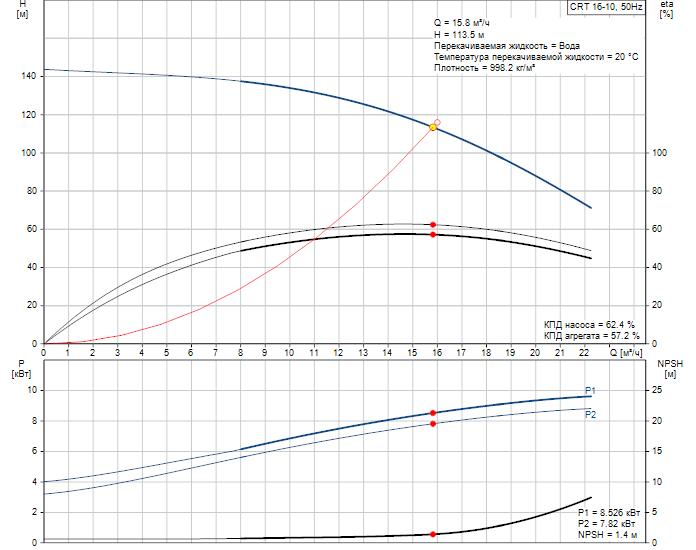 Рабочие характеристики вертикального многоступенчатого центробежного насоса CRT 16-10 AUUE Grundfos
