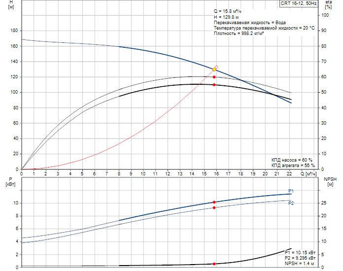 Рабочие характеристики вертикального многоступенчатого центробежного насоса CRT 16-12 AUUE Grundfos