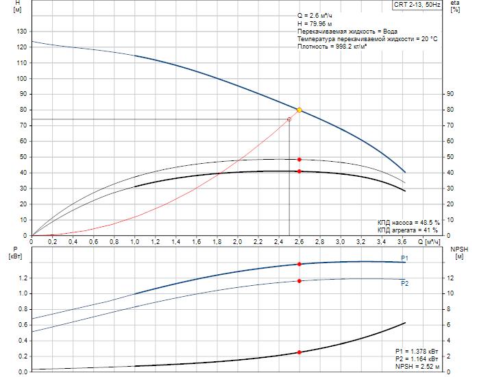 Рабочие характеристики вертикального многоступенчатого центробежного насоса CRT 2-13 AUUE Grundfos