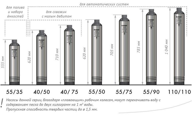 Выбираем скважинный насос по параметрам (на что обращать внимание какие критерии)