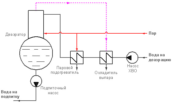 Пластинчатый теплообменник в технологическом цикле котельной